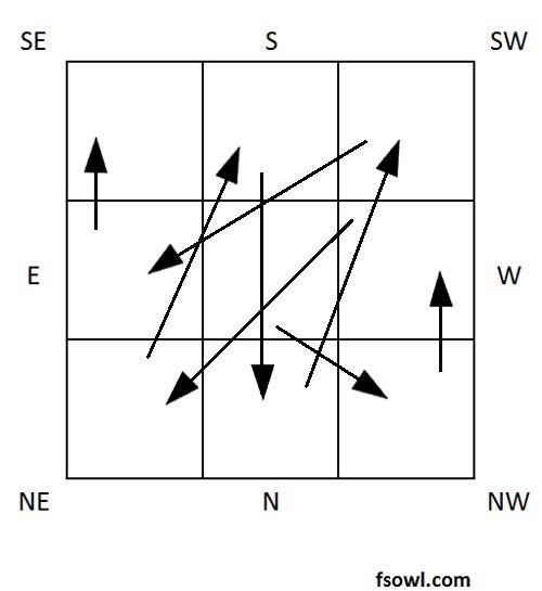 Flying Star Feng Shui Chart Origin   Feng Shui Owl